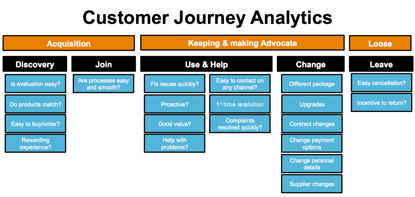 customer experience mapping with Survey Customer Journey on Growing Sales Loyalty Advisor Customer Journey also 86908428 also Model Buyers Journey together with Customer Journey Analytics And Data Science further Internal  munications.