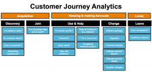 survey customer journey