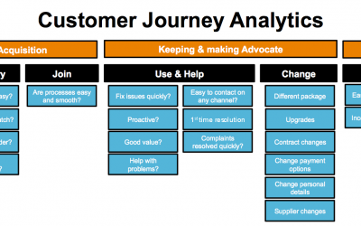 How to survey the Customer Journey